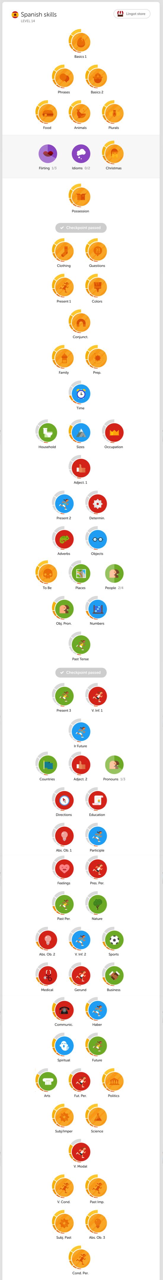 Duolingo Total 2015-12-21